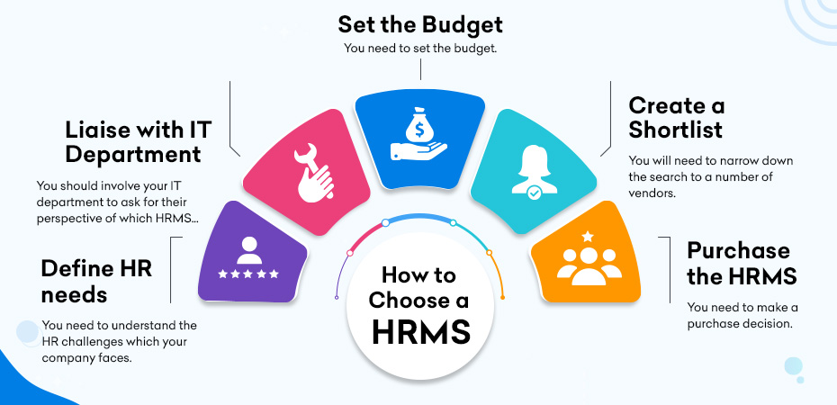 How to Choose a HRMS: 5 Steps